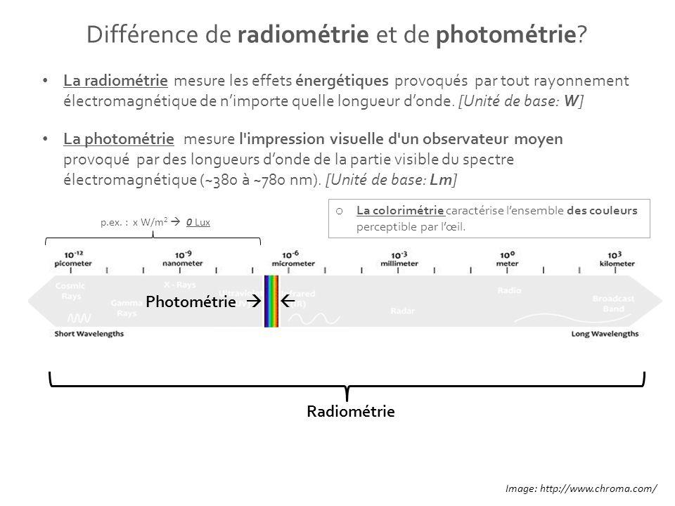 Différence de radiométrie et de photométrie? La radiométrie mesure les effets énergétiques provoqués par tout rayonnement électromagnétique de nimport