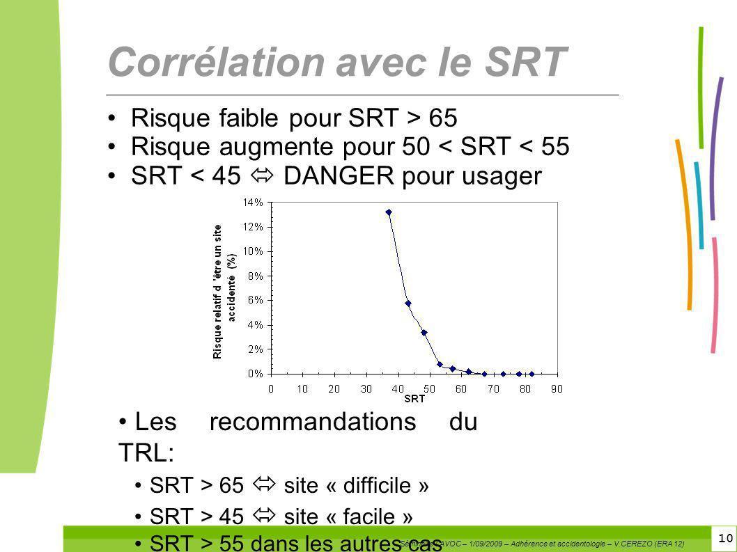10 Corrélation avec le SRT Risque faible pour SRT > 65 Risque augmente pour 50 < SRT < 55 SRT < 45 DANGER pour usager Les recommandations du TRL: SRT
