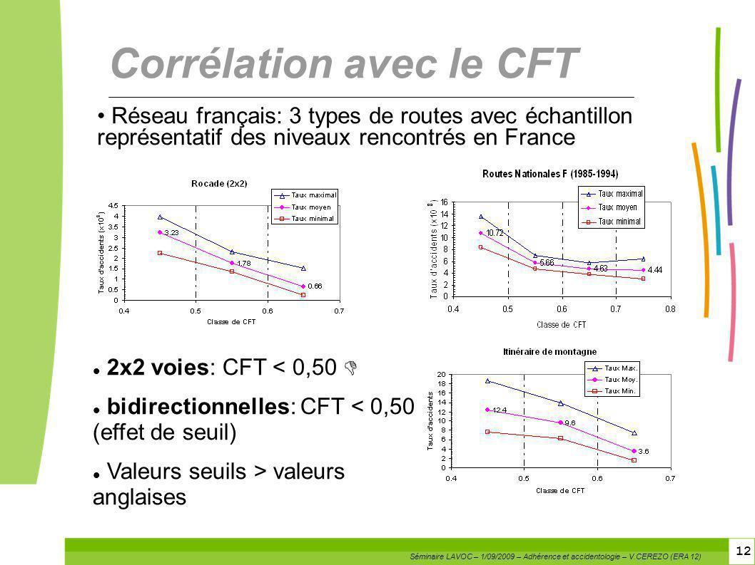 12 2x2 voies: CFT < 0,50 bidirectionnelles: CFT < 0,50 (effet de seuil) Valeurs seuils > valeurs anglaises Corrélation avec le CFT Réseau français: 3