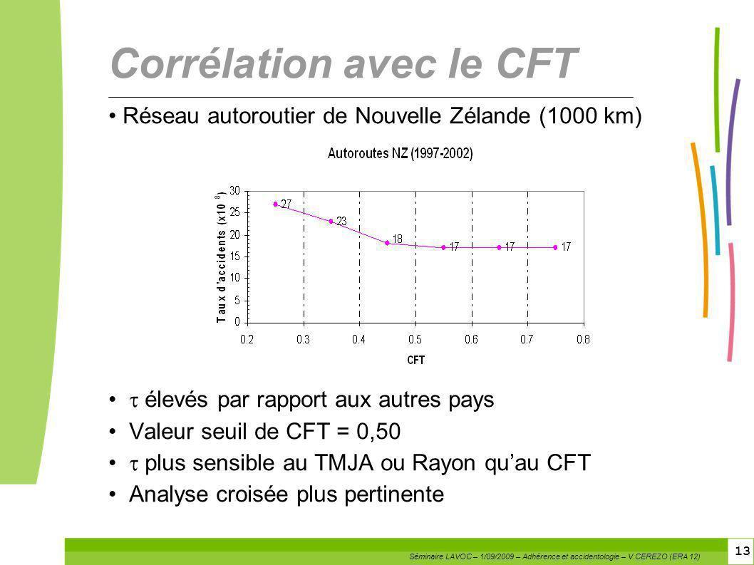 13 Corrélation avec le CFT Réseau autoroutier de Nouvelle Zélande (1000 km) élevés par rapport aux autres pays Valeur seuil de CFT = 0,50 plus sensibl