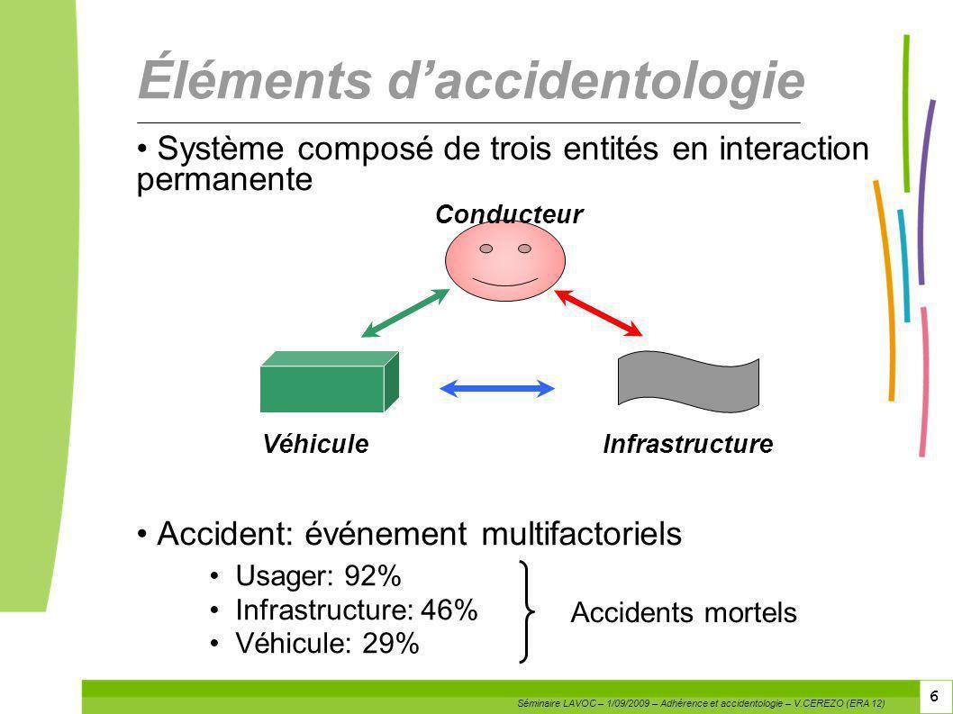 6 6 Système composé de trois entités en interaction permanente Accident: événement multifactoriels Usager: 92% Infrastructure: 46% Véhicule: 29% Éléme