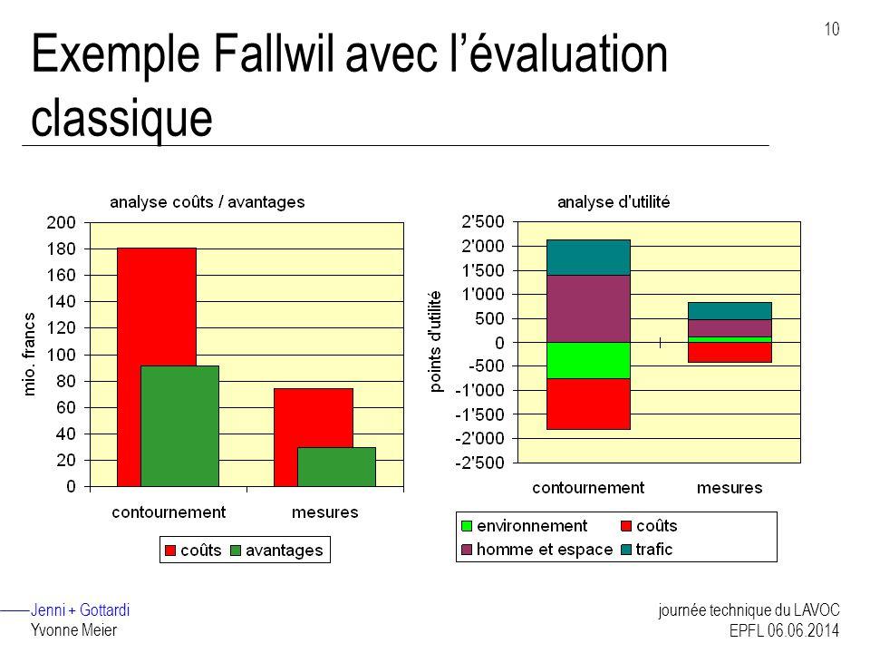 Jenni + Gottardi Yvonne Meier 10 journée technique du LAVOC EPFL 06.06.2014 Exemple Fallwil avec lévaluation classique