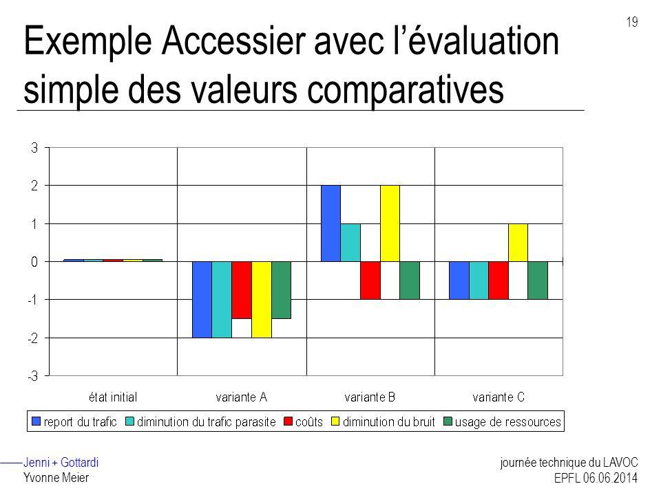 Jenni + Gottardi Yvonne Meier 19 journée technique du LAVOC EPFL 06.06.2014 Exemple Accessier avec lévaluation simple des valeurs comparatives