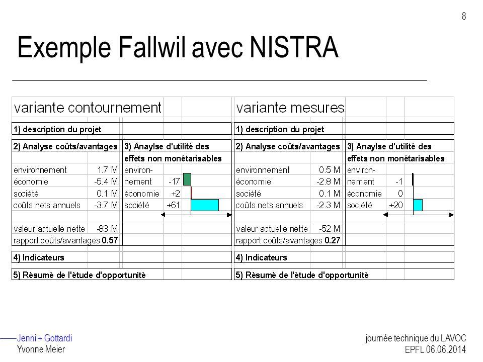 Jenni + Gottardi Yvonne Meier 8 journée technique du LAVOC EPFL 06.06.2014 Exemple Fallwil avec NISTRA