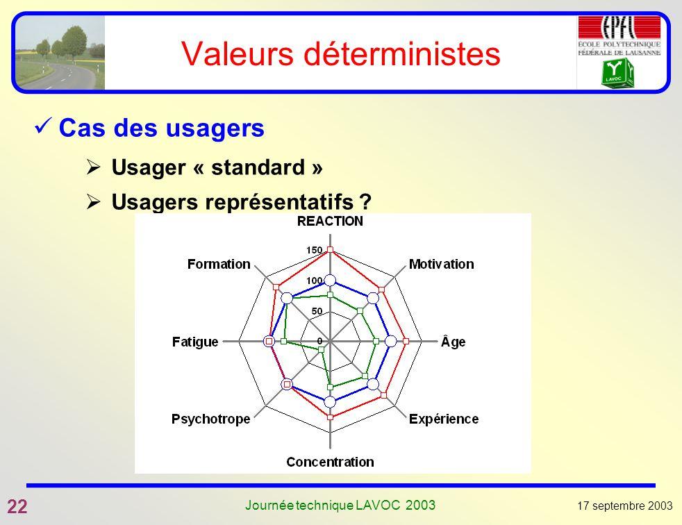 17 septembre 2003 22 Journée technique LAVOC 2003 Valeurs déterministes Cas des usagers Usager « standard » Usagers représentatifs ?
