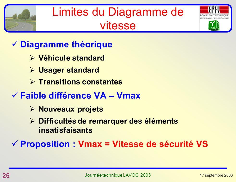 17 septembre 2003 26 Journée technique LAVOC 2003 Limites du Diagramme de vitesse Diagramme théorique Véhicule standard Usager standard Transitions co