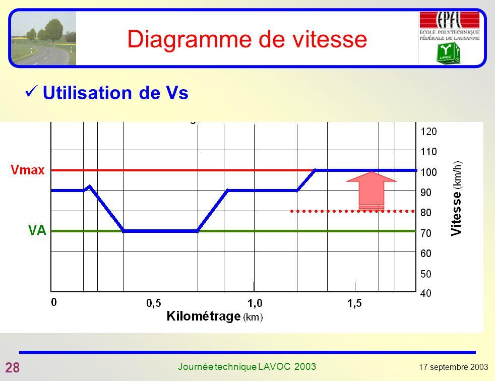 17 septembre 2003 28 Journée technique LAVOC 2003 Diagramme de vitesse Utilisation de Vs