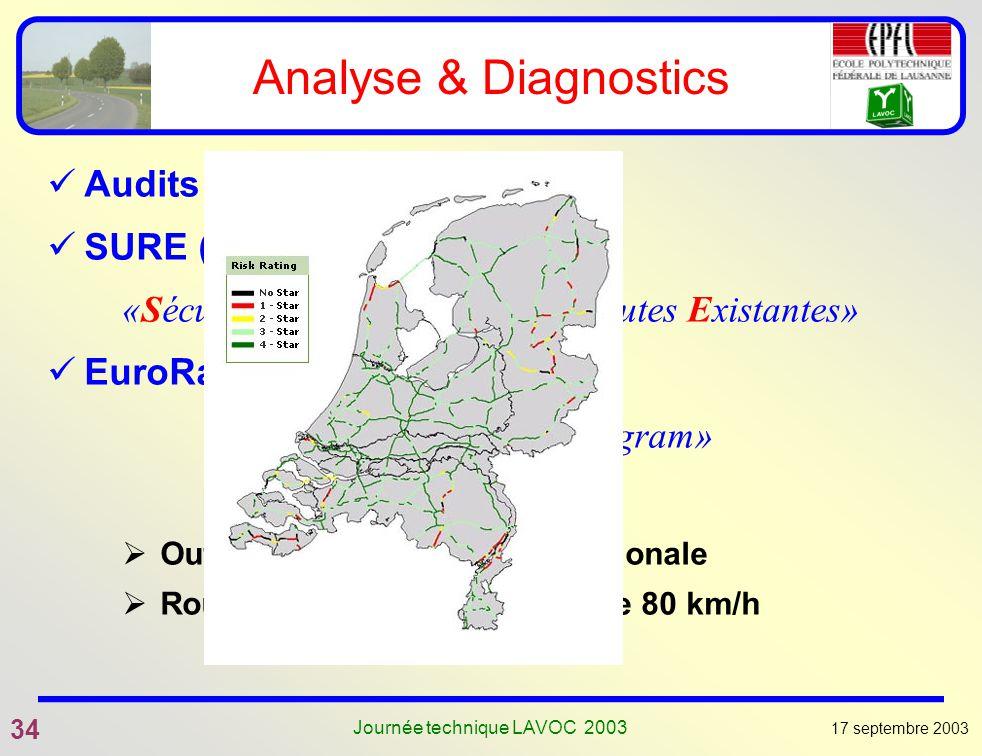 17 septembre 2003 34 Journée technique LAVOC 2003 Analyse & Diagnostics Audits de sécurité routière SURE (F) «Sécurité des Usagers sur les Routes Exis