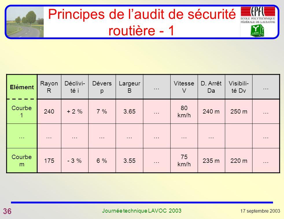 17 septembre 2003 36 Journée technique LAVOC 2003 Principes de laudit de sécurité routière - 1 Elément Rayon R Déclivi- té i Dévers p Largeur B … Vite