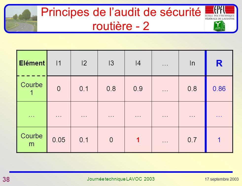 17 septembre 2003 38 Journée technique LAVOC 2003 Principes de laudit de sécurité routière - 2 ElémentI1I2I3I4…In R Courbe 1 00.10.80.9…0.80.86 ………………