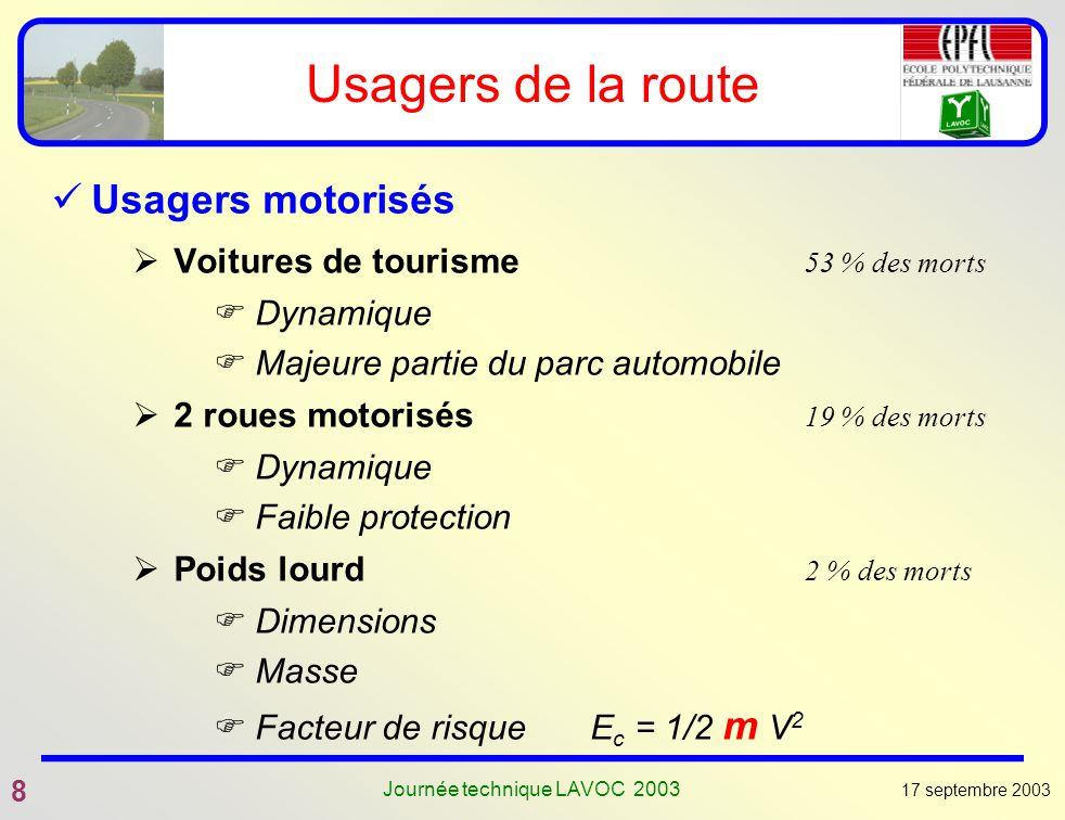 17 septembre 2003 8 Journée technique LAVOC 2003 Usagers de la route Usagers motorisés Voitures de tourisme 53 % des morts Dynamique Majeure partie du