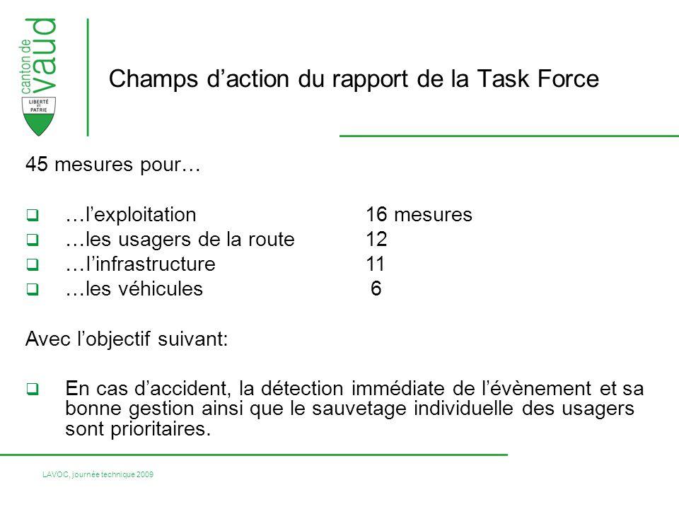 LAVOC, journée technique 2009 45 mesures pour… …lexploitation 16 mesures …les usagers de la route 12 …Iinfrastructure 11 …les véhicules 6 Avec lobject