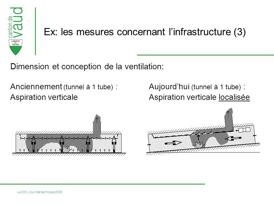 LAVOC, journée technique 2009 Dimension et conception de la ventilation: Anciennement (tunnel à 1 tube) : Aujourdhui (tunnel à 1 tube) : Aspiration ve