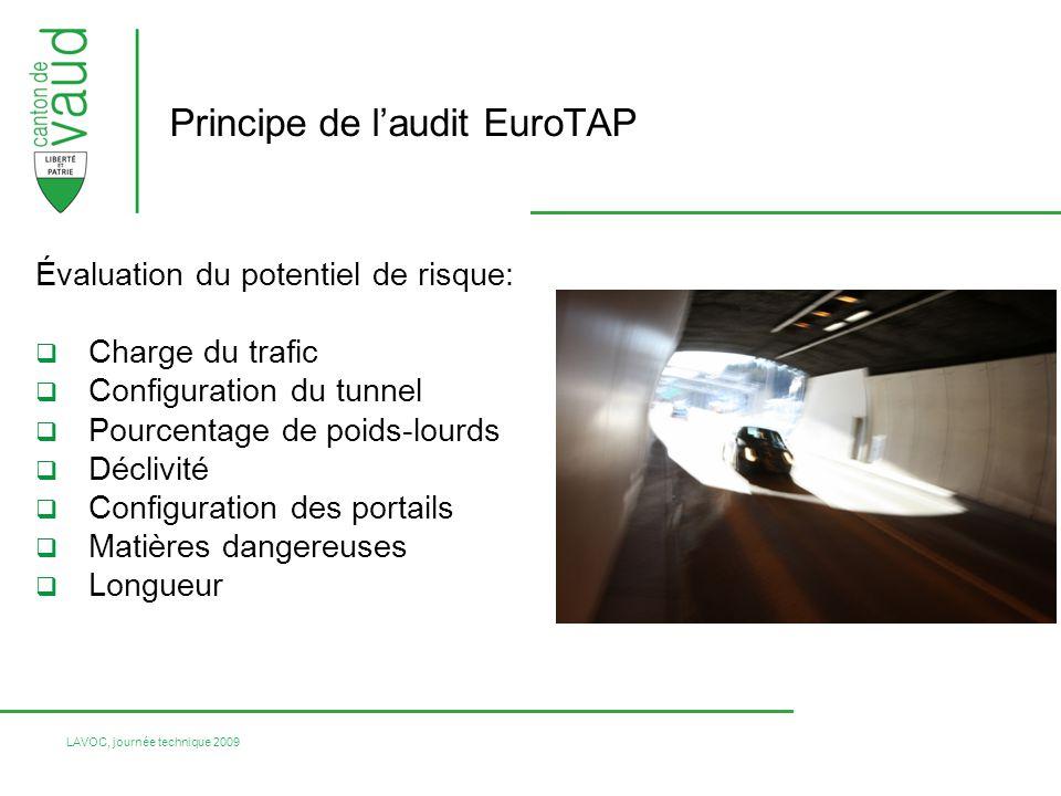 LAVOC, journée technique 2009 Évaluation du potentiel de risque: Charge du trafic Configuration du tunnel Pourcentage de poids-lourds Déclivité Config