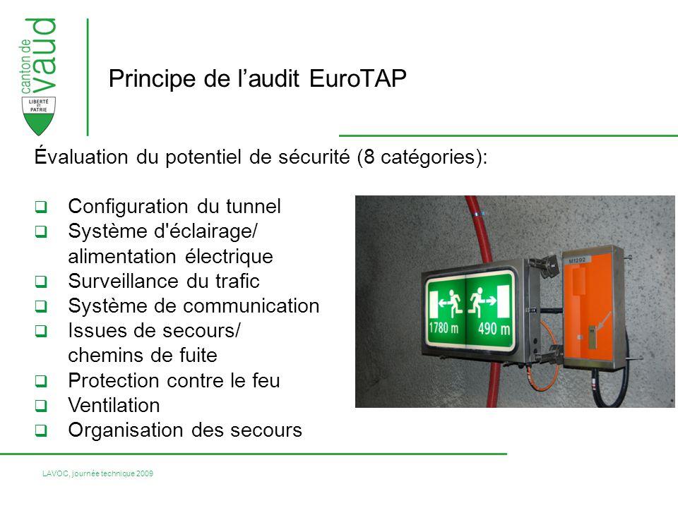 LAVOC, journée technique 2009 Évaluation du potentiel de sécurité (8 catégories): Configuration du tunnel Système d'éclairage/ alimentation électrique