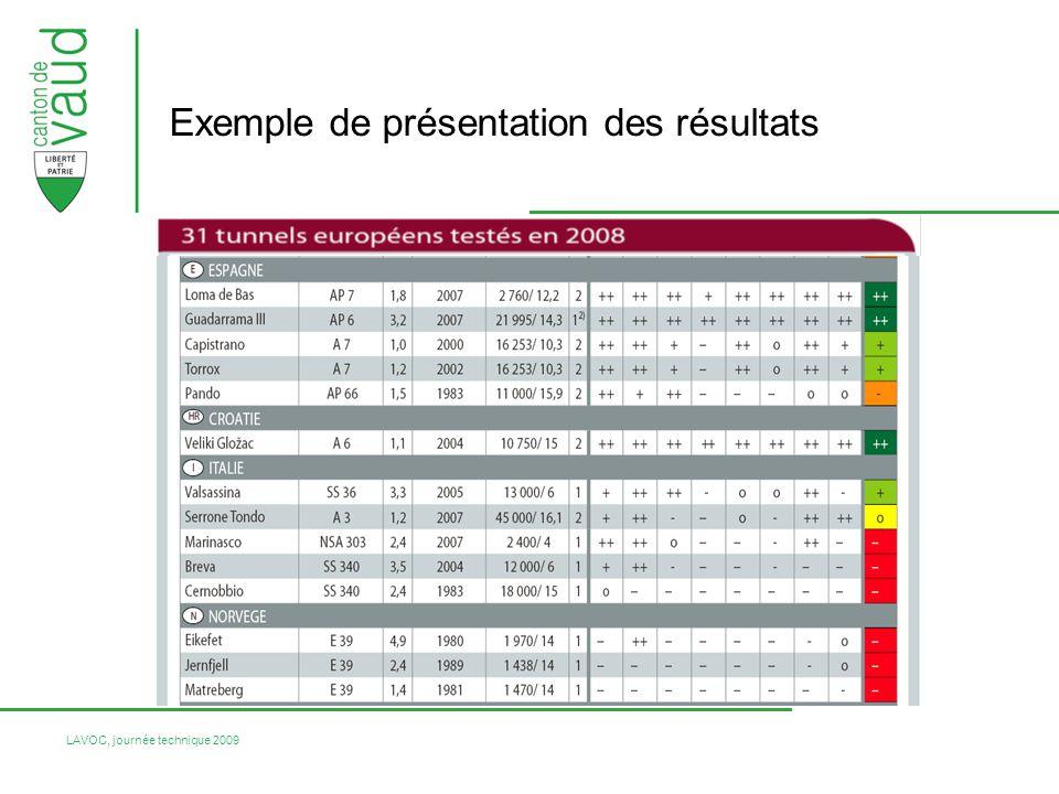 LAVOC, journée technique 2009 Exemple de présentation des résultats