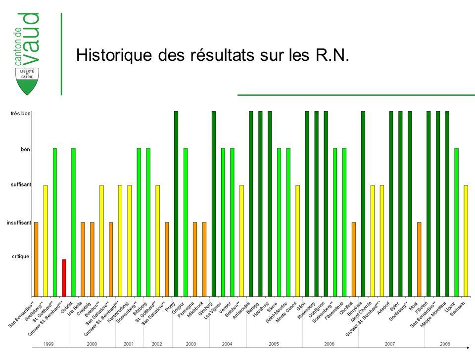LAVOC, journée technique 2009 Historique des résultats sur les R.N.