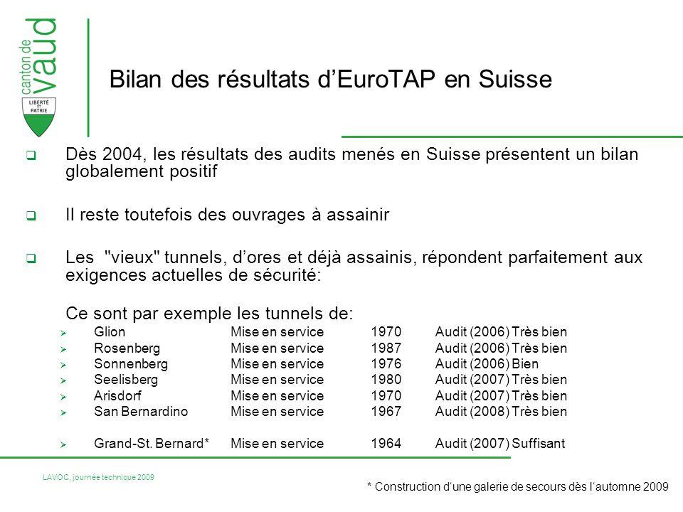 LAVOC, journée technique 2009 Dès 2004, les résultats des audits menés en Suisse présentent un bilan globalement positif Il reste toutefois des ouvrag