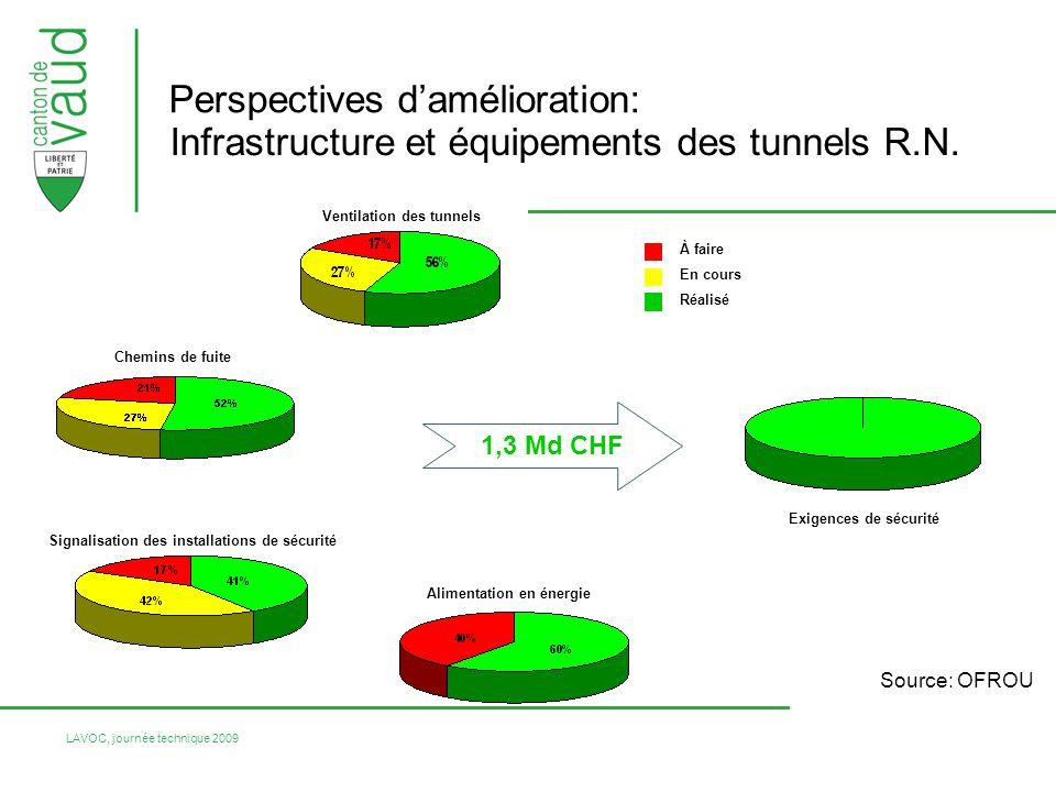LAVOC, journée technique 2009 Perspectives damélioration: Source: OFROU Ventilation des tunnels Chemins de fuite Alimentation en énergie Signalisation