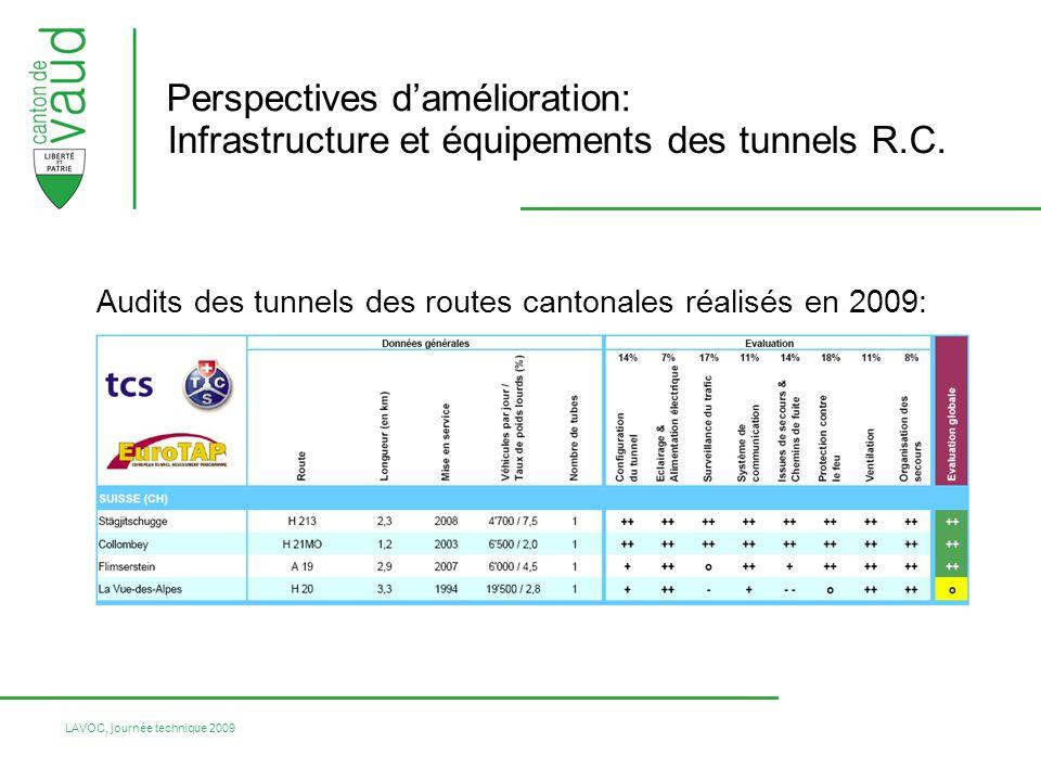 LAVOC, journée technique 2009 Perspectives damélioration: Infrastructure et équipements des tunnels R.C. Audits des tunnels des routes cantonales réal