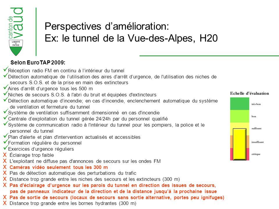 LAVOC, journée technique 2009 Perspectives damélioration: Ex: le tunnel de la Vue-des-Alpes, H20 Réception radio FM en continu à lintérieur du tunnel