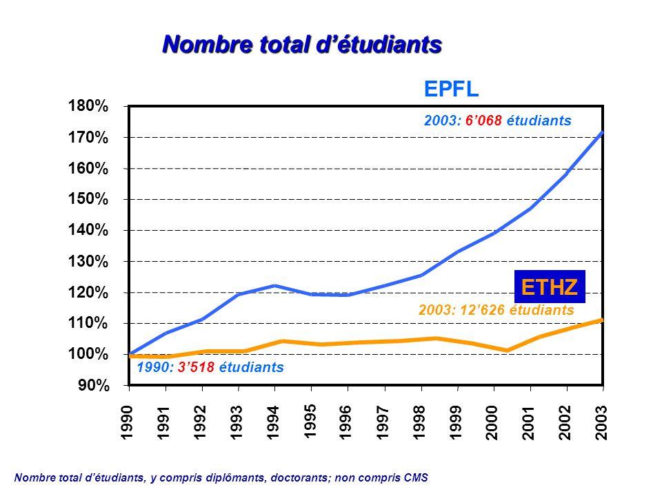 Doctorants ETHZ EPFL 1990: 354 doctorants 2003: 1230 doctorants Evolution relative 1990 - 2003 50 % 100 % 150 % 200 % 250 % 300 % 350 % 1990199119921993199419951996 1997 19981999 2000 2001 2002 2003 2003: 2529 doctorants Environ 3 fois plus de doctorants en 10 ans !