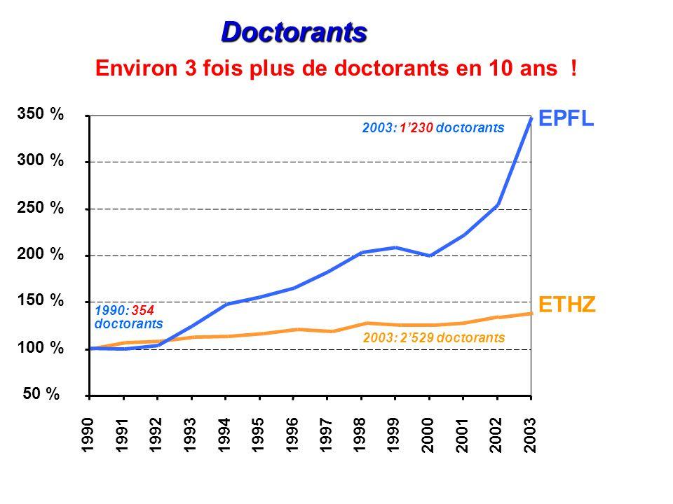 Doctorants ETHZ EPFL 1990: 354 doctorants 2003: 1230 doctorants Evolution relative 1990 - 2003 50 % 100 % 150 % 200 % 250 % 300 % 350 % 19901991199219