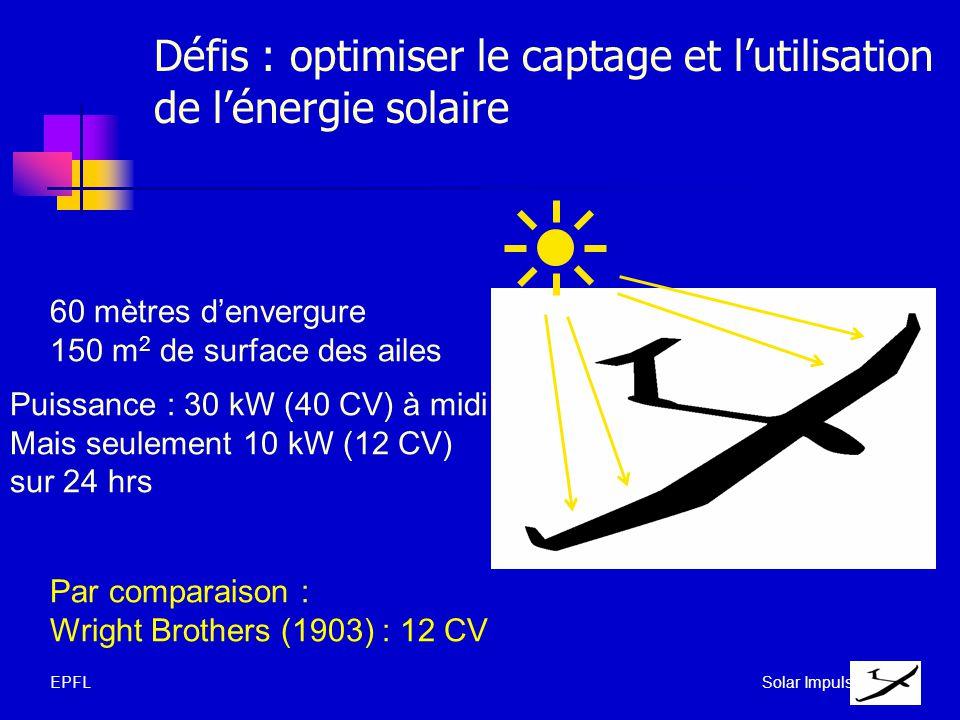 Défis : optimiser le captage et lutilisation de lénergie solaire 60 mètres denvergure 150 m 2 de surface des ailes Puissance : 30 kW (40 CV) à midi Ma