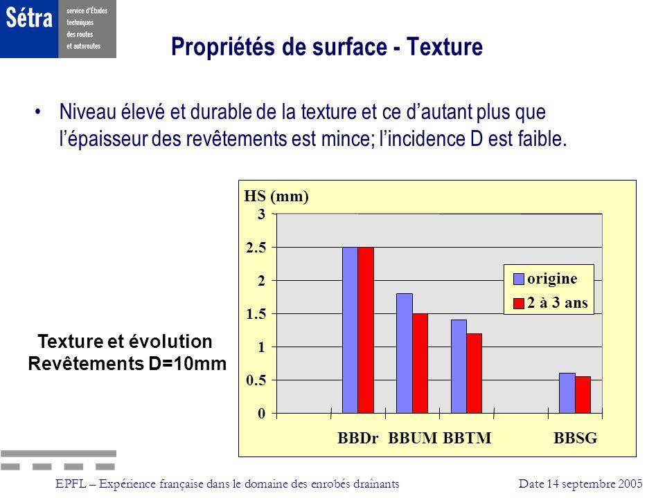 EPFL – Expérience française dans le domaine des enrobés draînantsDate 14 septembre 2005 Propriétés de surface - Texture Niveau élevé et durable de la