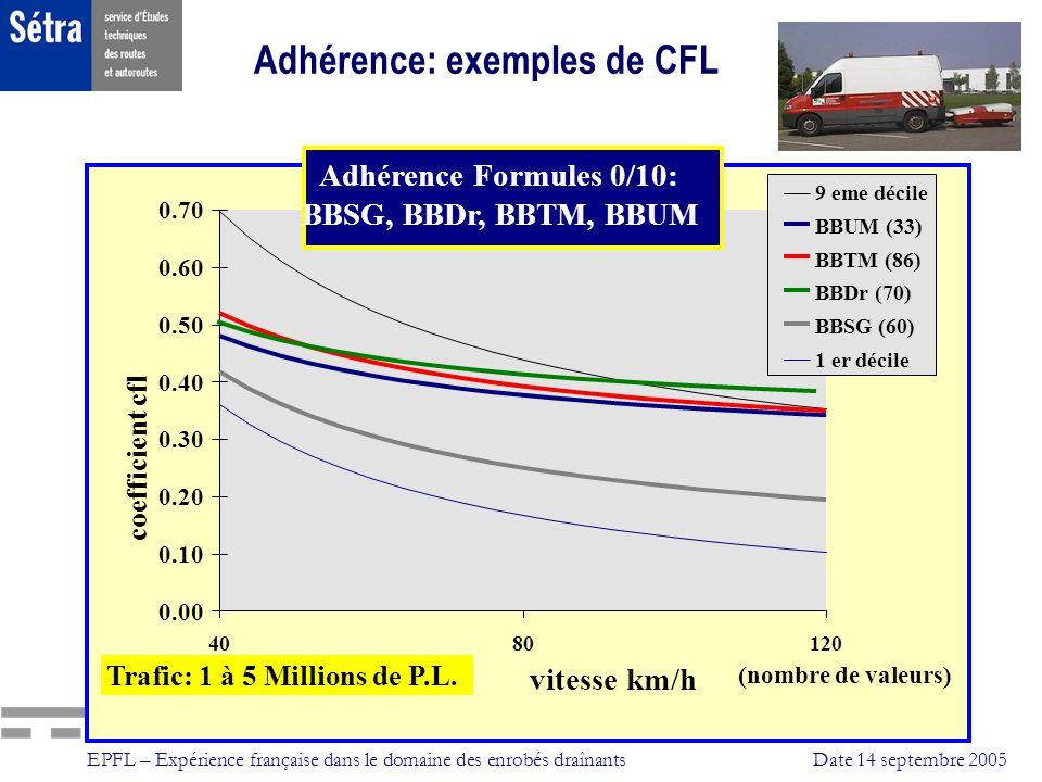 EPFL – Expérience française dans le domaine des enrobés draînantsDate 14 septembre 2005 Adhérence Formules 0/10: BBSG, BBDr, BBTM, BBUM 0.00 0.10 0.20
