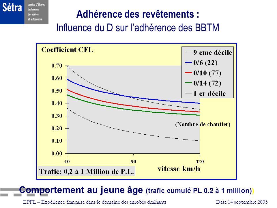 EPFL – Expérience française dans le domaine des enrobés draînantsDate 14 septembre 2005 Adhérence des revêtements : Influence du D sur ladhérence des
