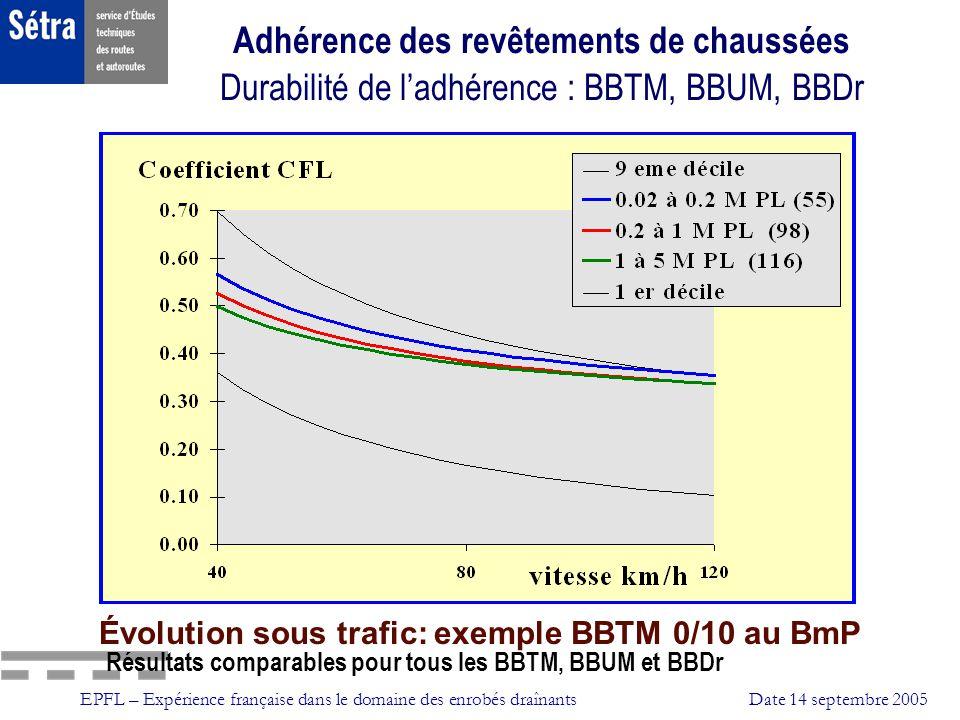 EPFL – Expérience française dans le domaine des enrobés draînantsDate 14 septembre 2005 Adhérence des revêtements de chaussées Durabilité de ladhérenc