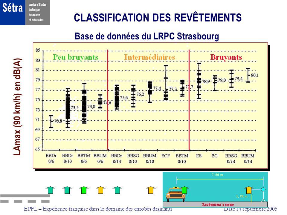 EPFL – Expérience française dans le domaine des enrobés draînantsDate 14 septembre 2005 LAmax (90 km/h) en dB(A) CLASSIFICATION DES REVÊTEMENTS Base d