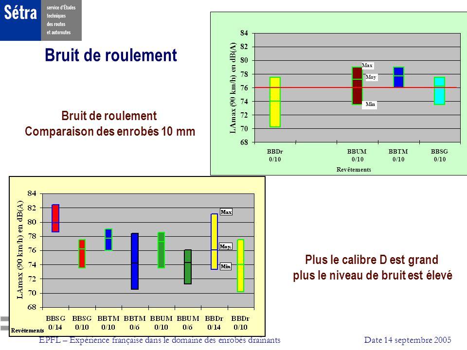 EPFL – Expérience française dans le domaine des enrobés draînantsDate 14 septembre 2005 68 70 72 74 76 78 80 82 84 BBDr 0/10 BBUM 0/10 BBTM 0/10 BBSG