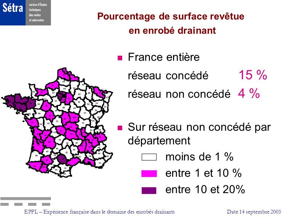 EPFL – Expérience française dans le domaine des enrobés draînantsDate 14 septembre 2005 Pourcentage de surface revêtue en enrobé drainant n France ent