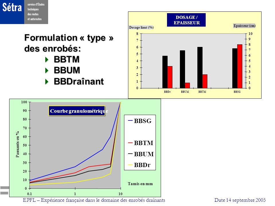 EPFL – Expérience française dans le domaine des enrobés draînantsDate 14 septembre 2005 Adhérence Formules 0/10: BBSG, BBDr, BBTM, BBUM 0.00 0.10 0.20 0.30 0.40 0.50 0.60 0.70 4080120 vitesse km/h coefficient cfl 9 eme décile BBUM (33) BBTM (86) BBDr (70) BBSG (60) 1 er décile (nombre de valeurs) Trafic: 1 à 5 Millions de P.L.