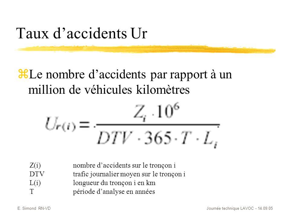 E. Simond RN-VDJournée technique LAVOC - 14.09.05 Taux daccidents Ur zLe nombre daccidents par rapport à un million de véhicules kilomètres Z(i) nombr