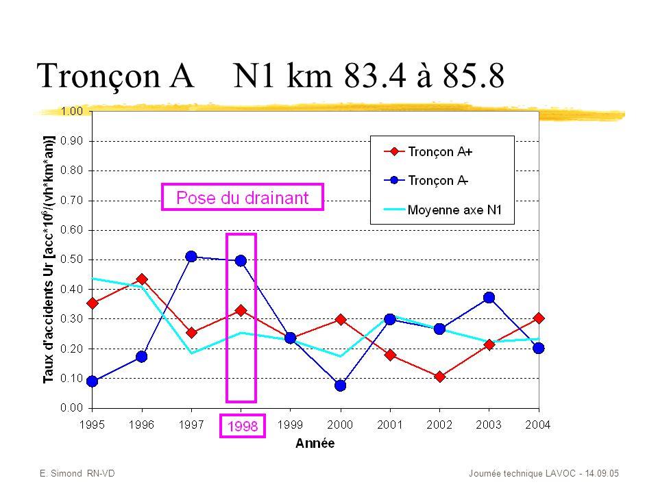 E. Simond RN-VDJournée technique LAVOC - 14.09.05 Tronçon AN1 km 83.4 à 85.8