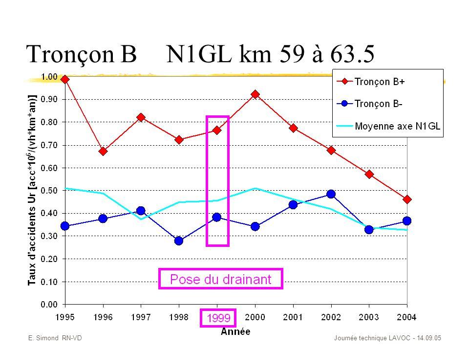 E. Simond RN-VDJournée technique LAVOC - 14.09.05 Tronçon BN1GL km 59 à 63.5