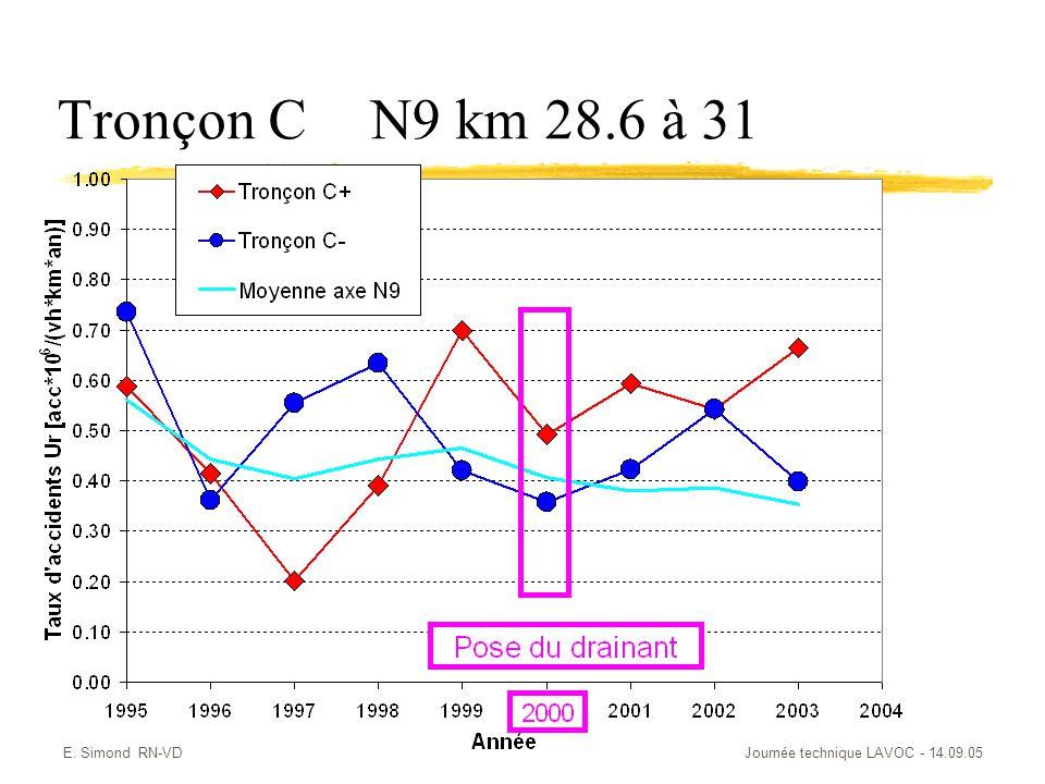 E. Simond RN-VDJournée technique LAVOC - 14.09.05 Tronçon CN9 km 28.6 à 31