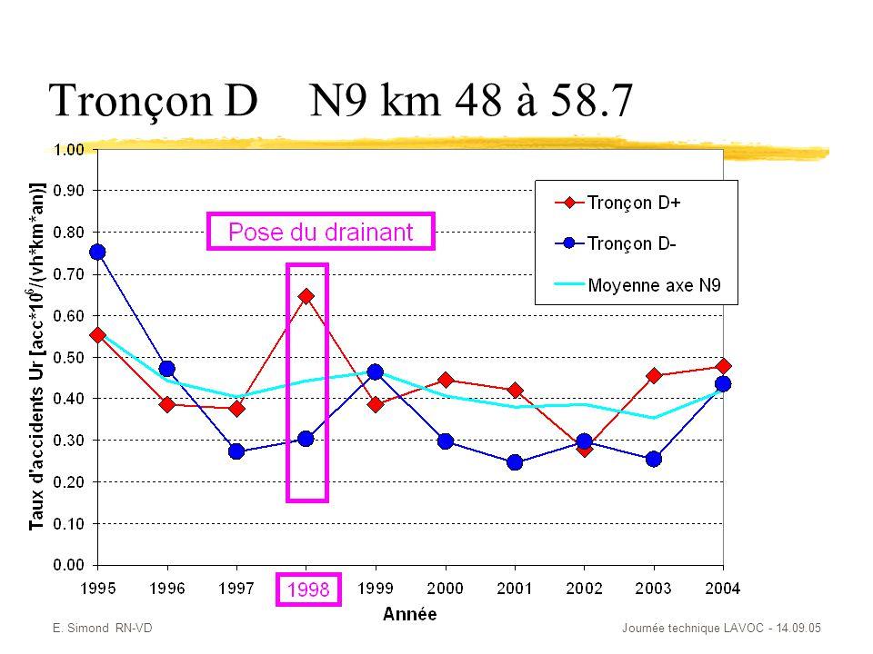 E. Simond RN-VDJournée technique LAVOC - 14.09.05 Tronçon DN9 km 48 à 58.7