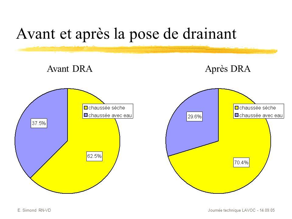 E. Simond RN-VDJournée technique LAVOC - 14.09.05 Avant et après la pose de drainant Avant DRAAprès DRA