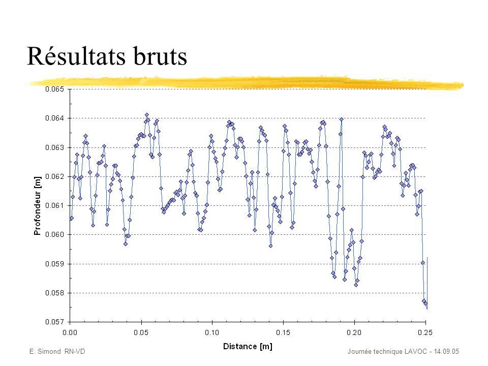 E. Simond RN-VDJournée technique LAVOC - 14.09.05 Résultats bruts