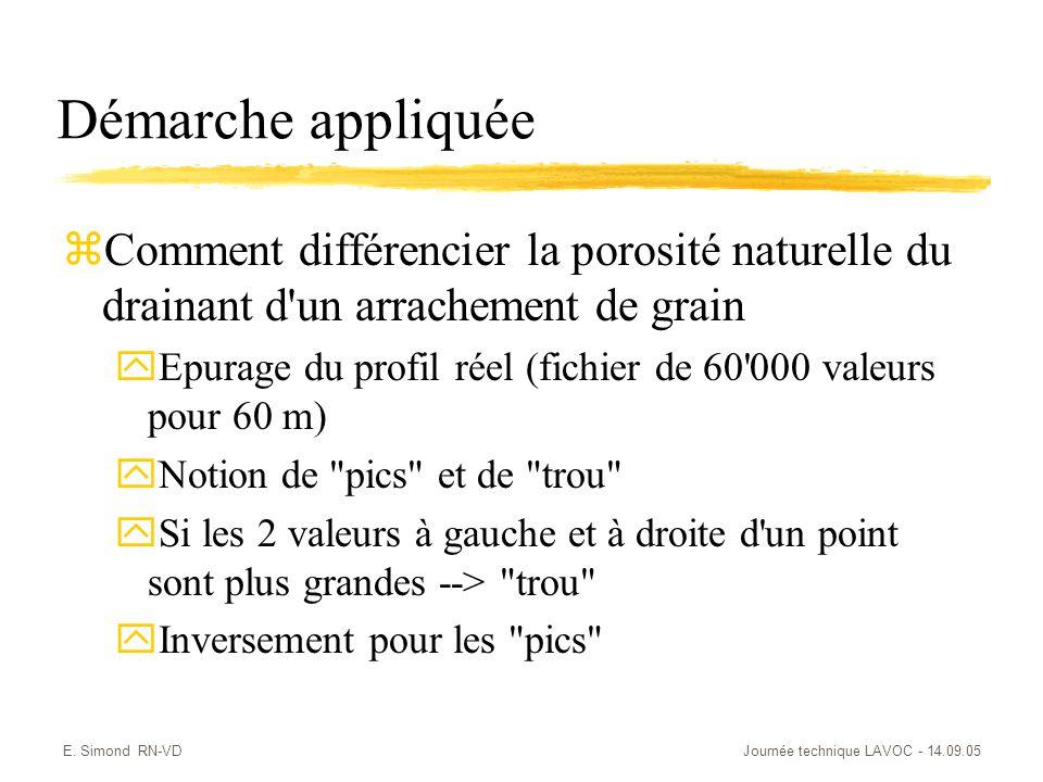 E. Simond RN-VDJournée technique LAVOC - 14.09.05 Démarche appliquée zComment différencier la porosité naturelle du drainant d'un arrachement de grain