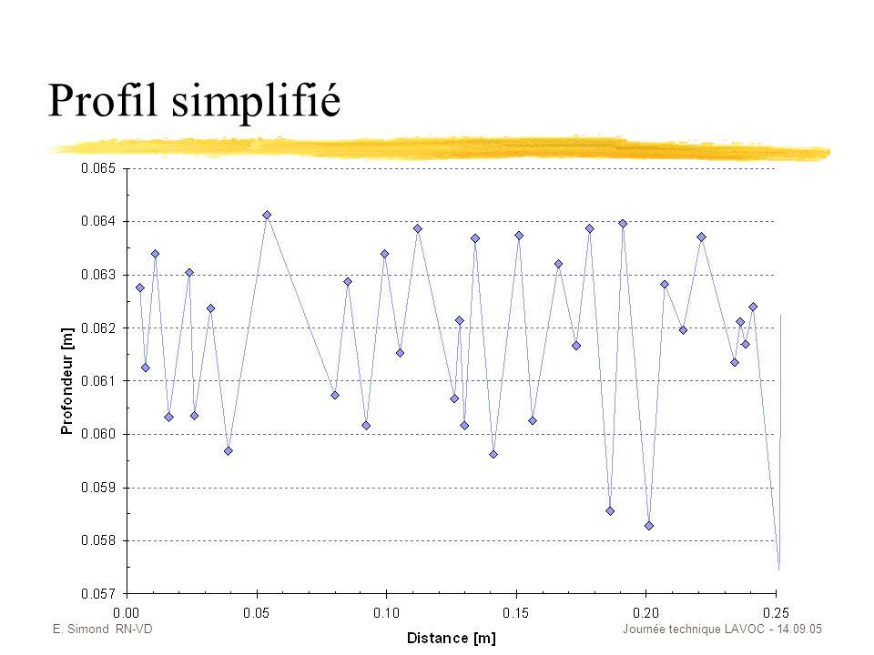 E. Simond RN-VDJournée technique LAVOC - 14.09.05 Profil simplifié