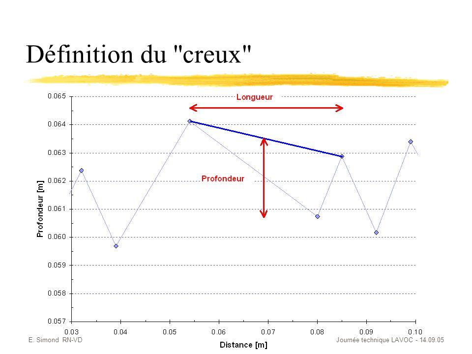 E. Simond RN-VDJournée technique LAVOC - 14.09.05 Définition du