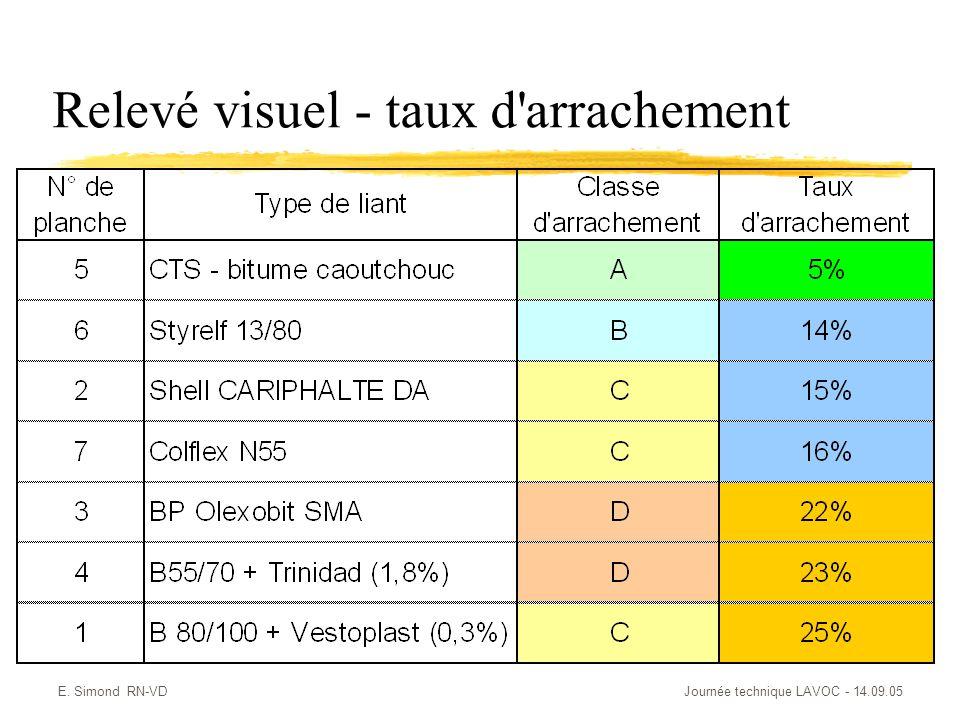 E. Simond RN-VDJournée technique LAVOC - 14.09.05 Relevé visuel - taux d'arrachement