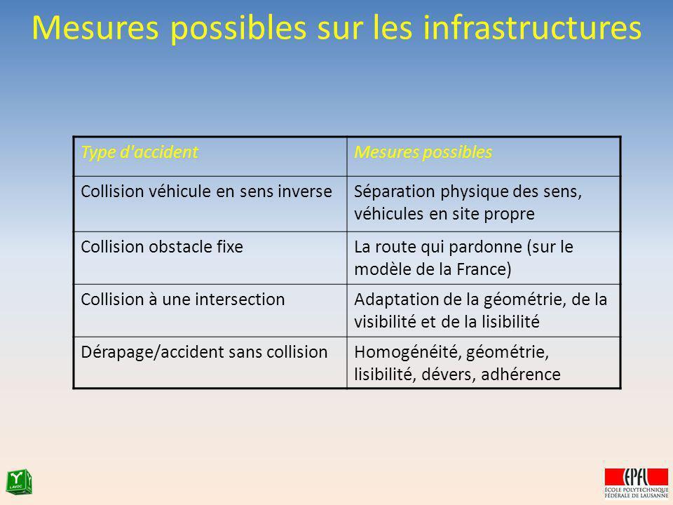 Mesures possibles sur les infrastructures Type d'accidentMesures possibles Collision véhicule en sens inverseSéparation physique des sens, véhicules e
