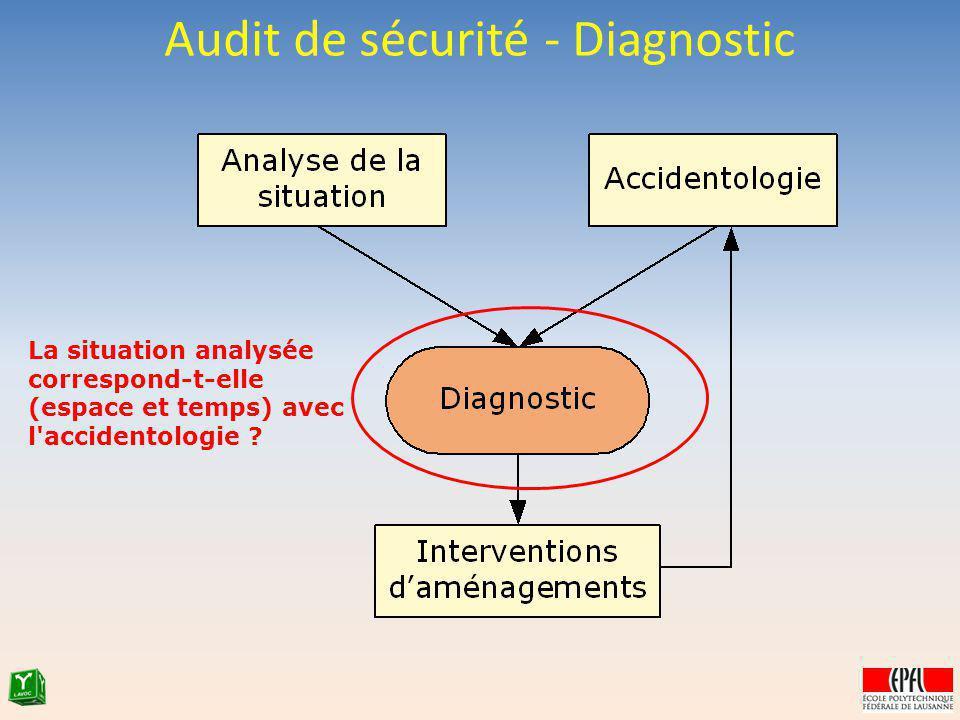 Audit de sécurité - Diagnostic La situation analysée correspond-t-elle (espace et temps) avec l'accidentologie ?