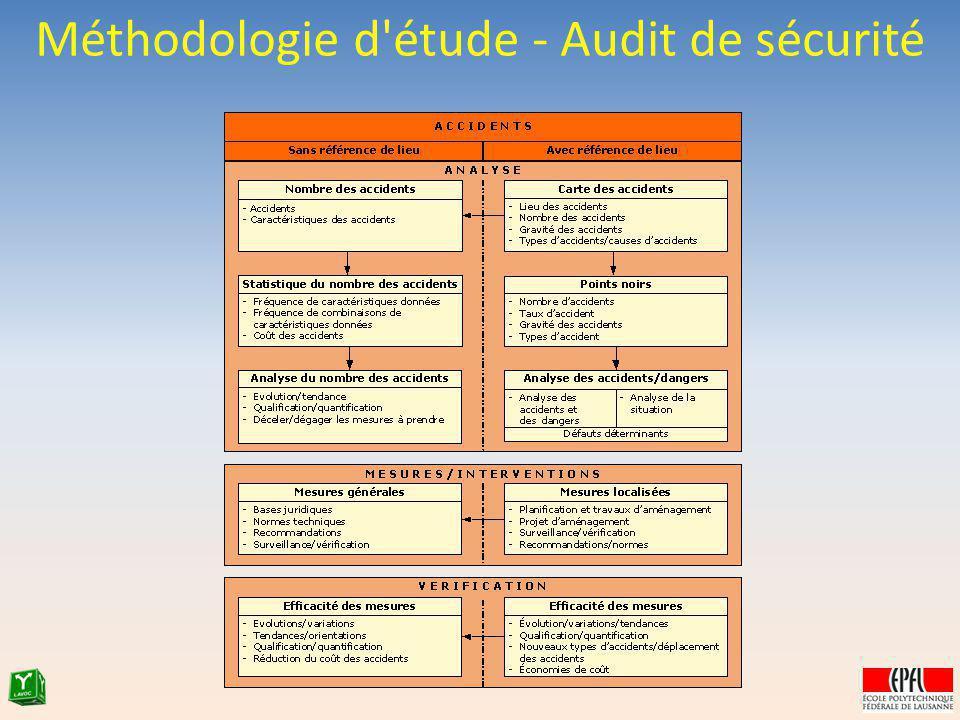 Méthodologie d'étude - Audit de sécurité